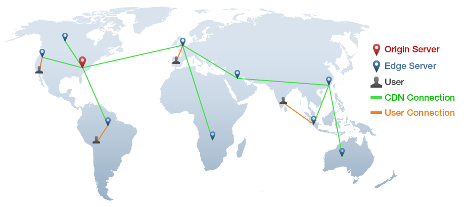 Content Delivery Network Benefits